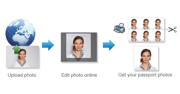 Create Passport Photos Online for Free - 123PassportPhoto com