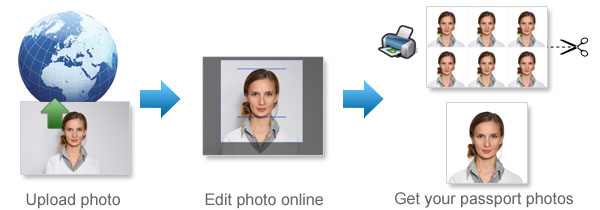 How 123PassportPhoto works